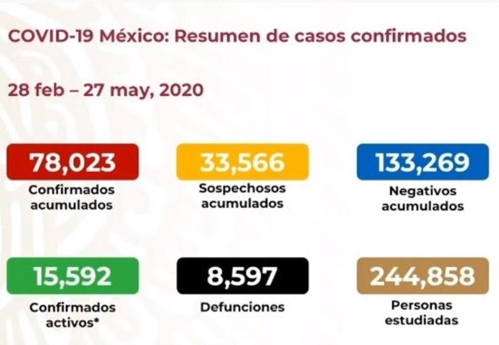 Covid-19 México: Suman 8 mil 597 muertes y 78 mil 023 contagios