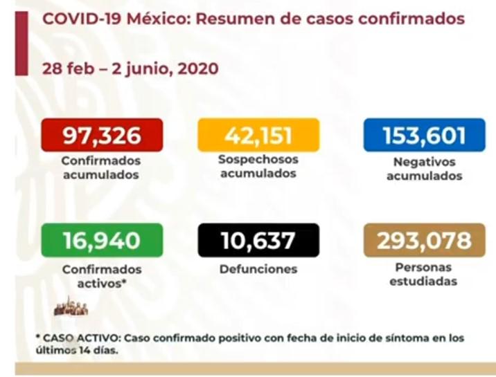 Registra México 470 muertes más por Covid en un día; van 10 mil 637