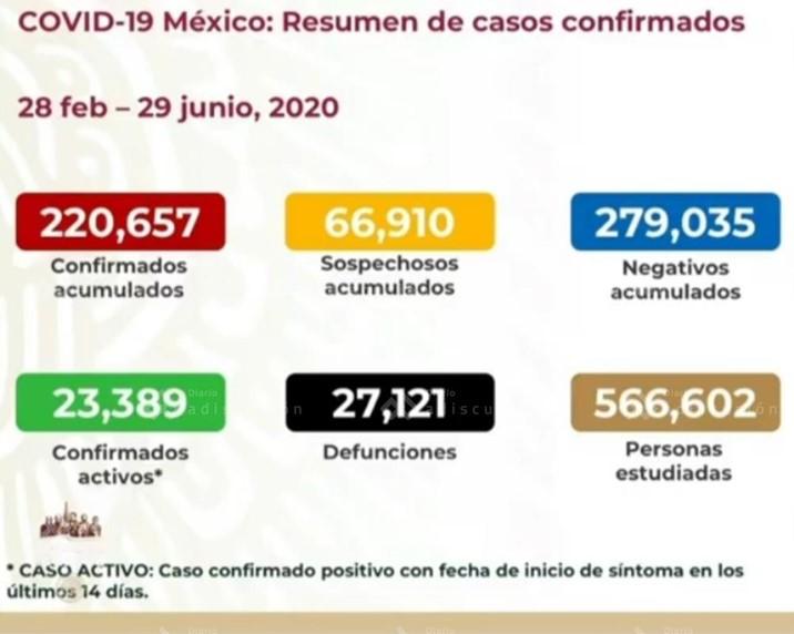 Supera México las 27 mil muertes por coronavirus
