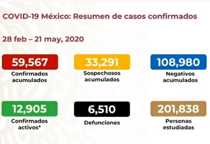 Coronavirus México: Registran 420 muertes más en las últimas 24 horas