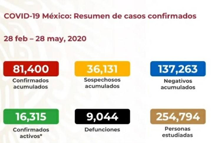 Rebasa México las 9 mil muertes por Covid-19 y a diario ya no bajan de 400
