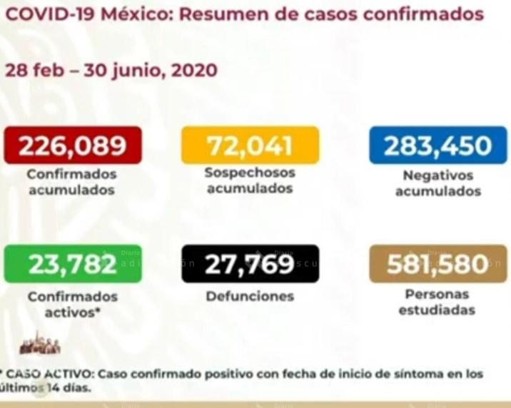 Registra México 648 muertes más por coronavirus; suman 27 mil 769