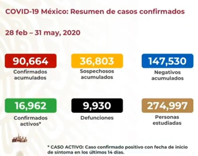 Rebasa México los 90 mil casos confirmados de coronavirus