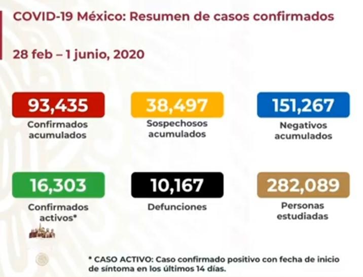 Con 237 muertes más por Covid-19, supera México las 10 mil